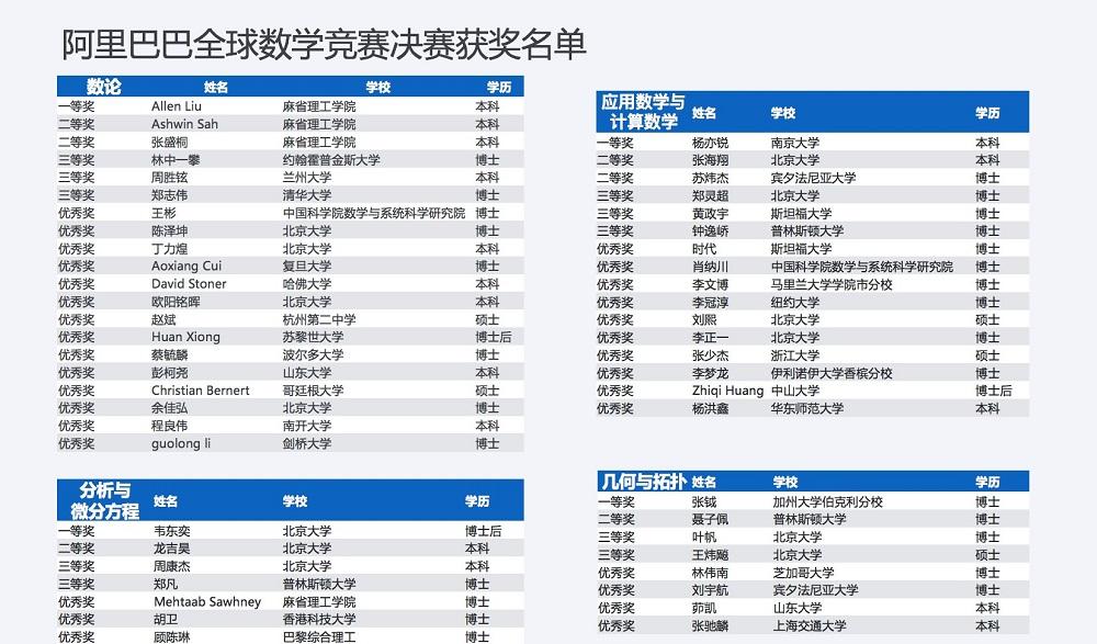 阿里巴巴全球數學競賽決賽獲獎名單。